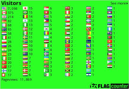 http://s03.flagcounter.com/count/3fX1/bg=2BFF24/txt=000000/border=CCCCCC/columns=6/maxflags=248/viewers=0/labels=0/pageviews=1/