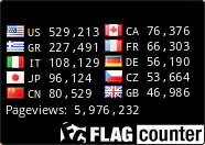 Top 10 countries visits