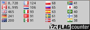 http://s03.flagcounter.com/count/mTU3/bg=CCCCCC/txt=000000/border=000000/columns=4/maxflags=20/viewers=3/labels=0/